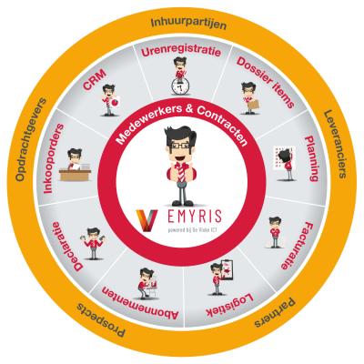 Emyris_infographic_Tekengebied 1